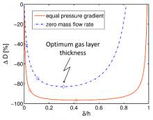 Graph showing optimum gas layer thickness for plastron drag reduction.