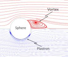 Flow past a solid sphere resulting in a vortex.