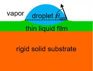 Apparent contact angle of a droplet on a thin lubricating layer.